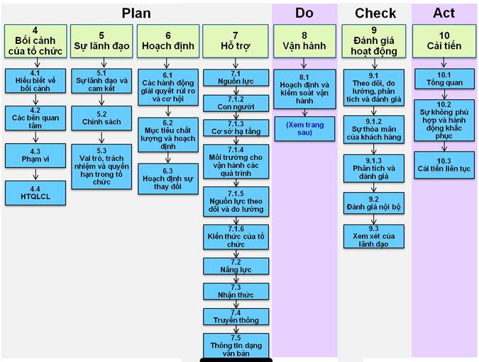 Điều khoản tiêu chuẩn ISO 9001:2015