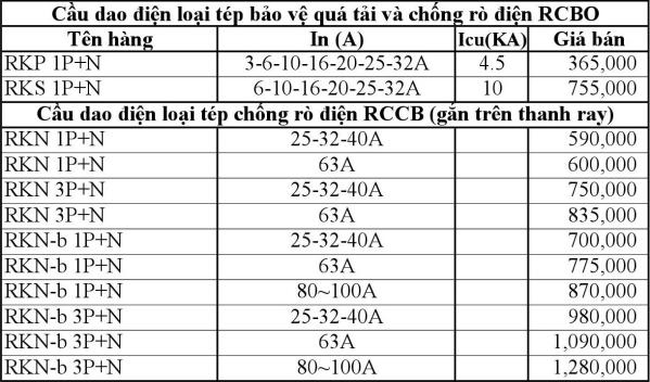 Bảng giá cầu dao điện RCBO LS