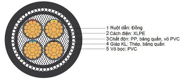 Cấu trúc cáp CXV Thịnh Phát