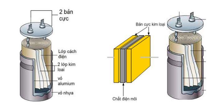 Chi tiết cấu tạo của tụ điện