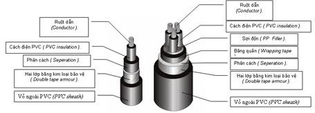 Điểm khác nhau giữa dây điện và cáp điện