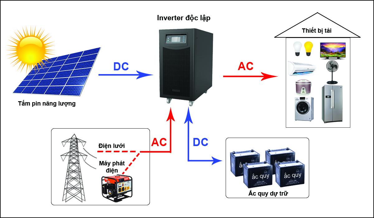 Gói tối ưu hệ thống điện mặt trời độc lập