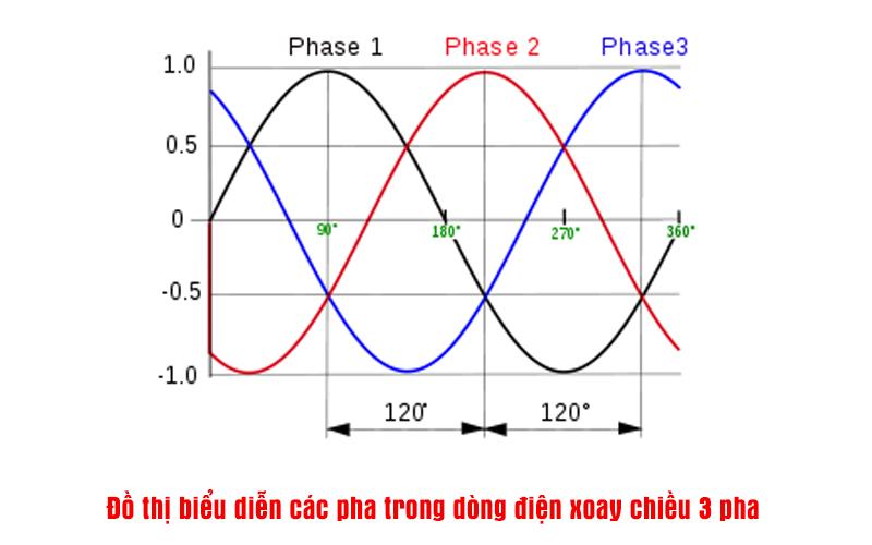 Đồ thị biểu diễn các pha trong dòng điện xoay chiều 3 pha