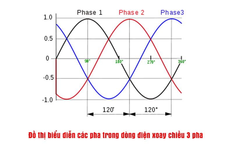 độ thị biểu diễn các pha dòng điện xoay chiều 3 pha