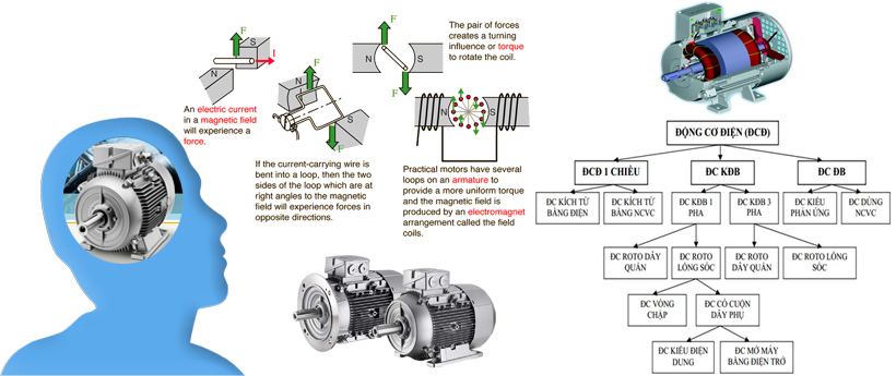 Động cơ điện là gì