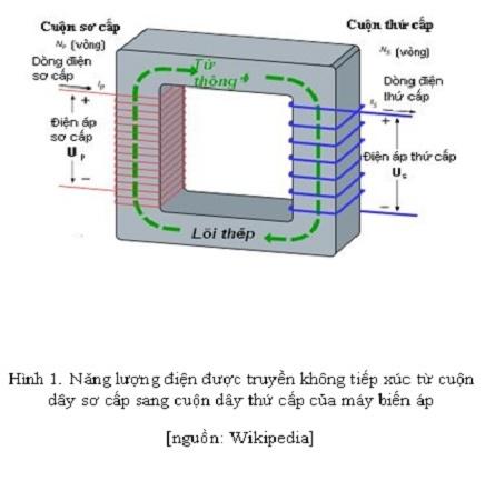 giới thiệu công nghệ truyền điện không dây