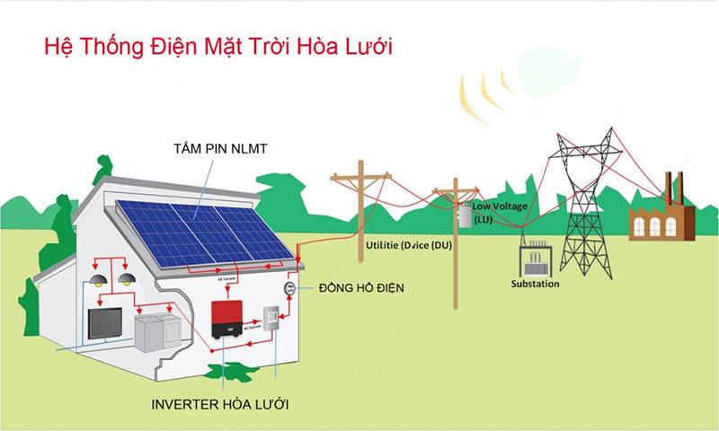 Hệ thống điện mặt trời gồm những gì