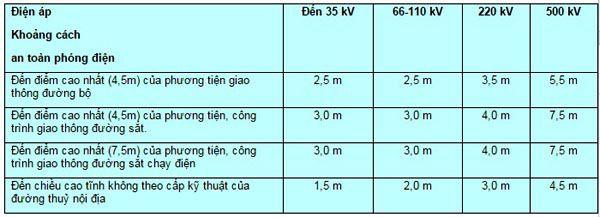 Khoảng cách an toàn điện hạ thế - Dahu Tech
