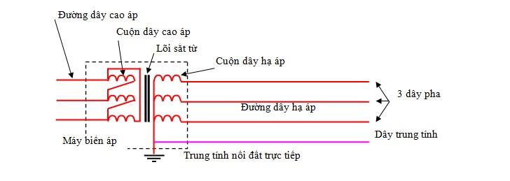 lêch pha trong điện 3 pha