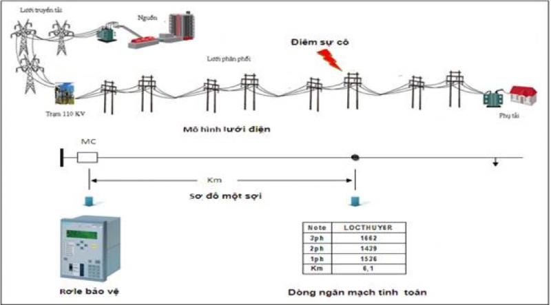 Mô hình điện lưới Việt Nam