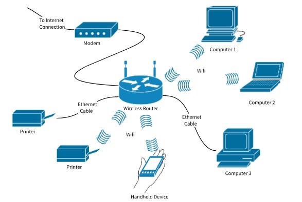 Nguyên lý hoạt động mạng không dây
