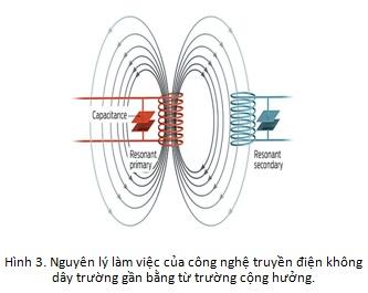 Nguyên lý công nghệ truyền điện không dây bằng từ trường