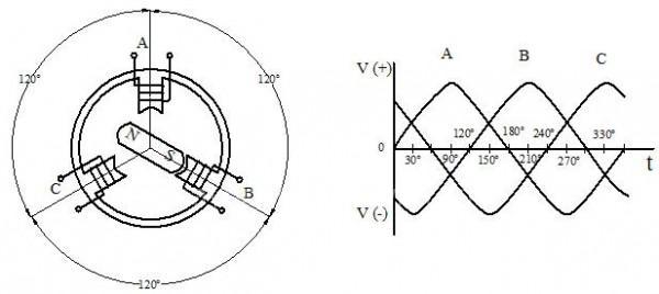 nguyên lý hoạt động làm việc của máy phát điện 3 pha