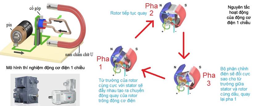 Nguyên tắc hoạt động của động cơ điện