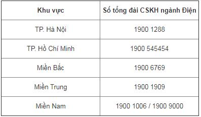 Số điện thoại ngành điện