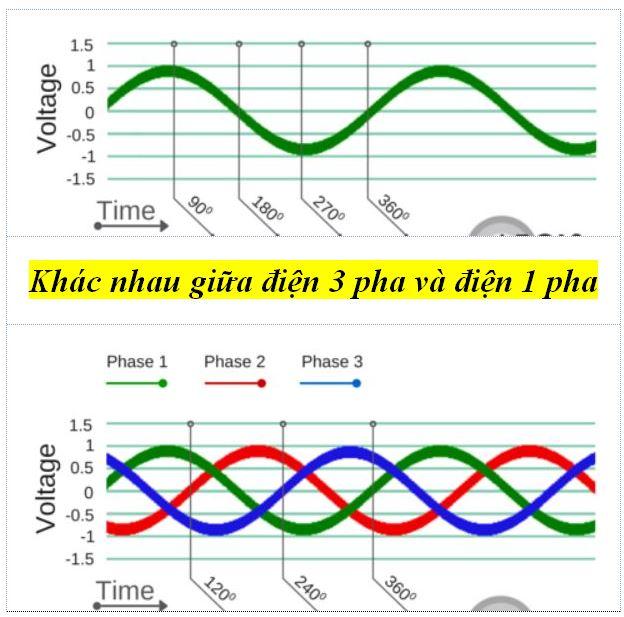 so sánh điện 3 pha và điện 1 pha