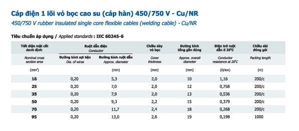 Thông số Cáp điện 1 lõi vỏ bọc cao su (cáp hàn) 450/750V