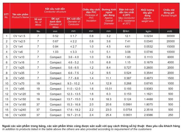 Thông số cáp đồng đơn bọc CV 1x1.5