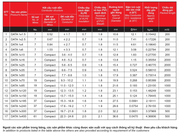 Thông số cáp đồng ngầm 1 ruột data 1x