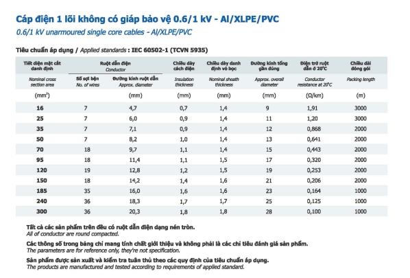 Thông số Cáp nhôm 1 lõi Goldcup không cáp bảo vệ