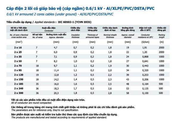 Thông số Cáp nhôm Goldcup 2 lõi có giáp bảo vệ
