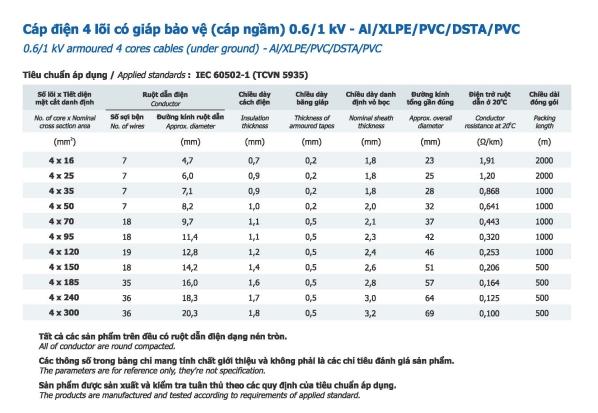 Thông số Cáp nhôm Goldcup 4 lõi có giáp bảo vệ