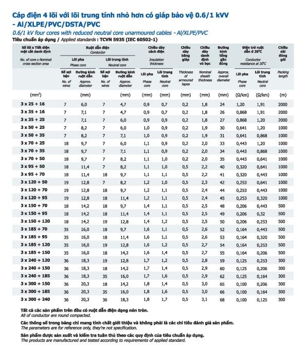 Thông số Cáp nhôm Goldcup 4 lõi với lõi trung tính nhỏ hơn