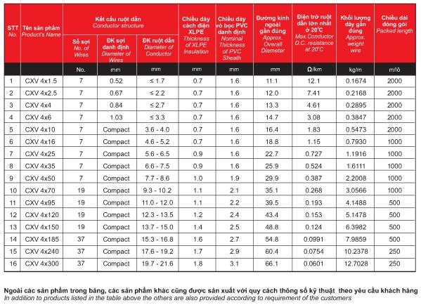 Thông số dây cáp điện Cadisun CXV 4x4