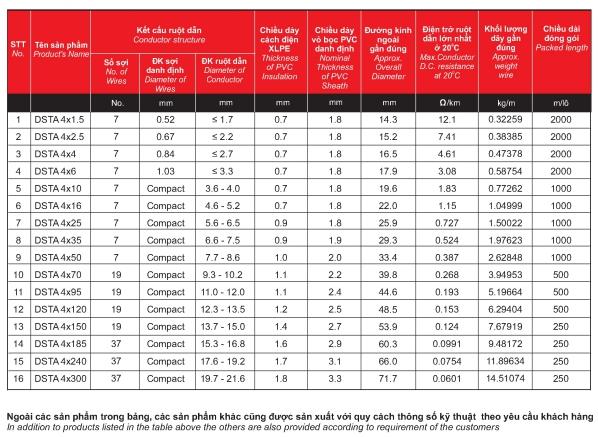 Thông số dây cáp điện Cadisun DSTA 4x4