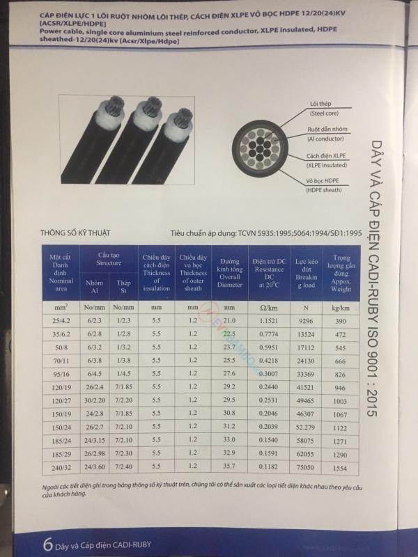 Thông số kỹ thuật cáp điện lực Cadi-Ruby ruột nhôm lõi thép