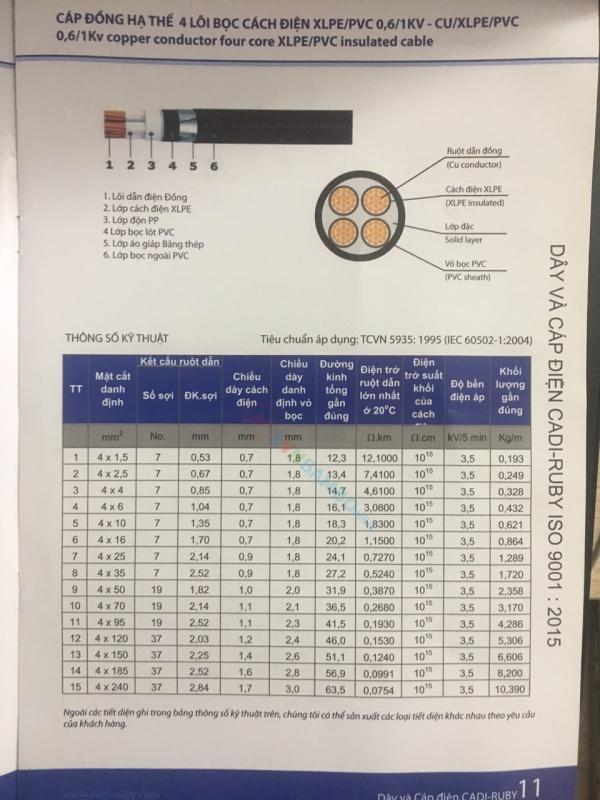 Thông số kỹ thuật cáp đồng hạ thế 4 lõi Cadi-Ruby