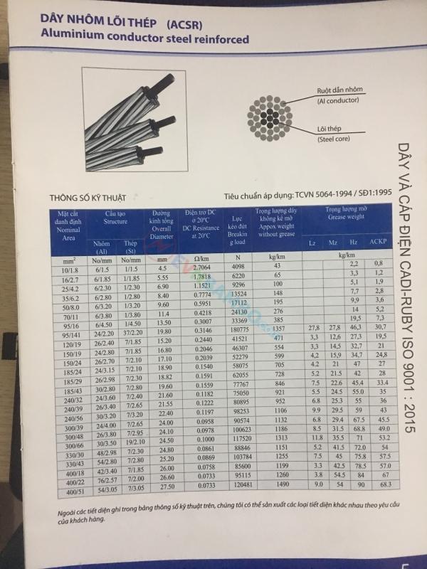 Thông số kỹ thuật cáp nhôm lõi thép cadi ruby