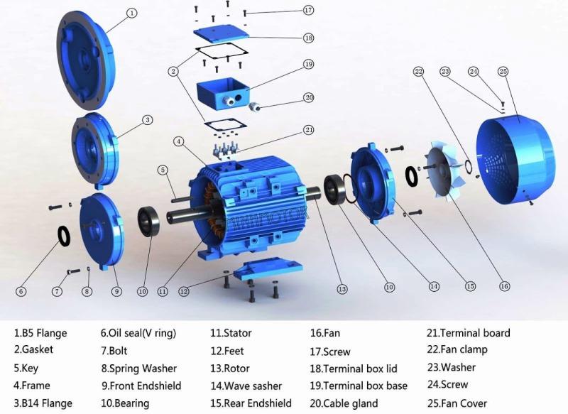 Thông số kỹ thuật động cơ điện