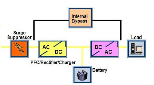 Tìm hiểu về bộ lưu điện
